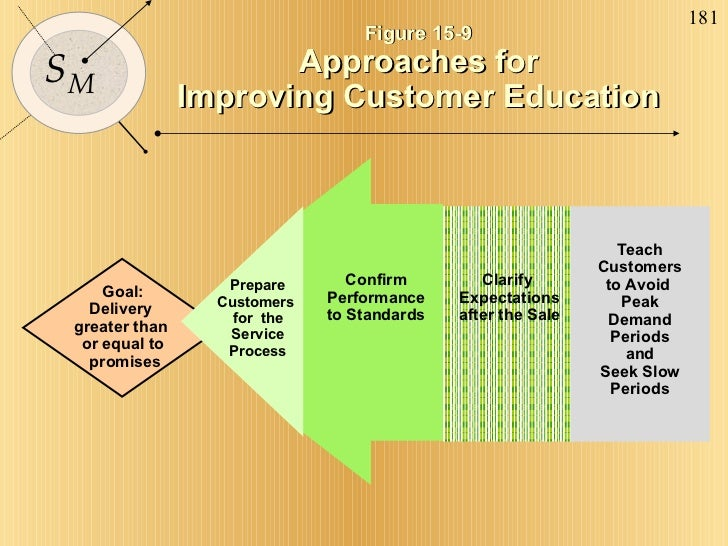 Goal: Delivery  greater than  or equal to promises Prepare Customers  for  the Service Process Clarify  Expectations after...
