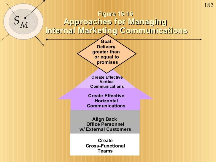 Goal: Delivery  greater than  or equal to promises Figure 15-10 Approaches for Managing Internal Marketing Communications ...