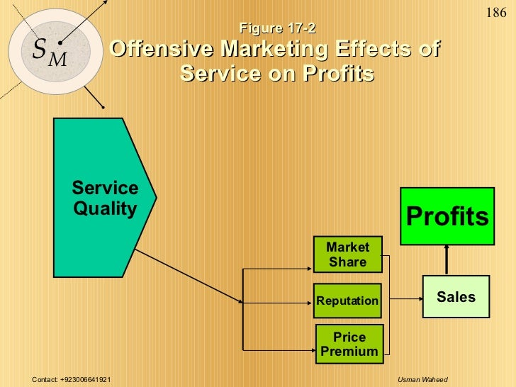 Figure 17-2 Offensive Marketing Effects of  Service on Profits Profits Market Share Reputation Sales Price Premium Service...