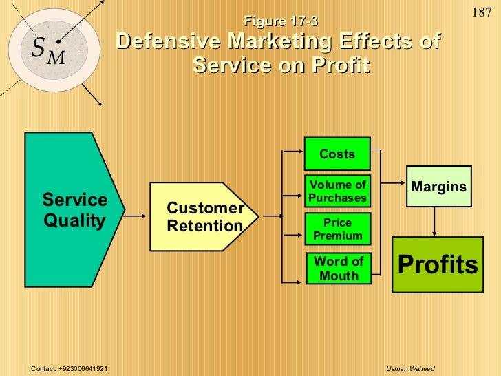 Figure 17-3 Defensive Marketing Effects of  Service on Profit Margins Profits Customer Retention Costs Price Premium Word ...