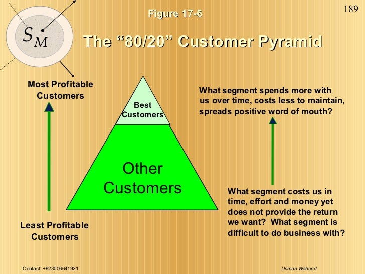 """Figure 17-6 The """"80/20"""" Customer Pyramid Most Profitable Customers Least Profitable Customers What segment spends more wit..."""