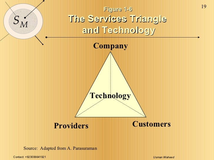 Source:  Adapted from A. Parasuraman Company Customers Providers Technology Figure 1-6  The Services Triangle  and Technol...