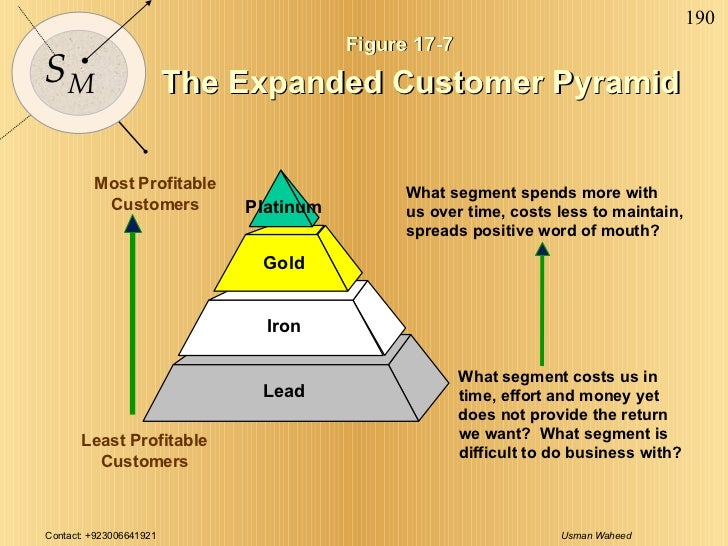 Figure 17-7 The Expanded Customer Pyramid Most Profitable Customers Least Profitable Customers What segment spends more wi...