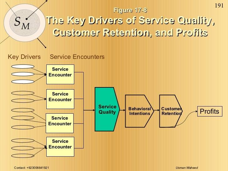 Figure 17-8 The Key Drivers of Service Quality, Customer Retention, and Profits Key Drivers Service Quality Service Encoun...