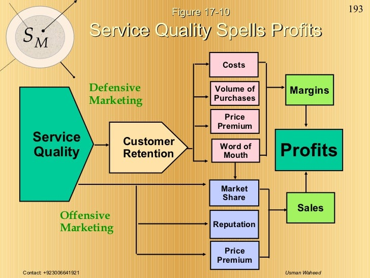 Figure 17-10 Service Quality Spells Profits Service Quality Customer Retention Costs Price Premium Word of Mouth Margins P...
