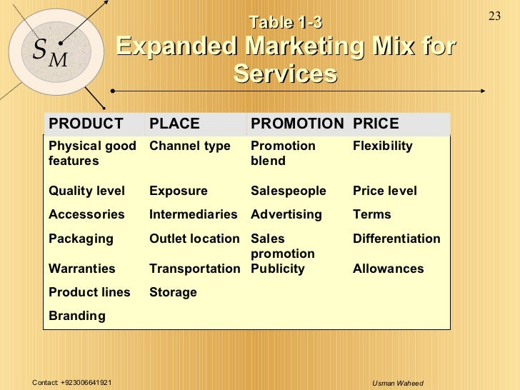 Nike inc. 's marketing mix (4ps/product, place, promotion, price.