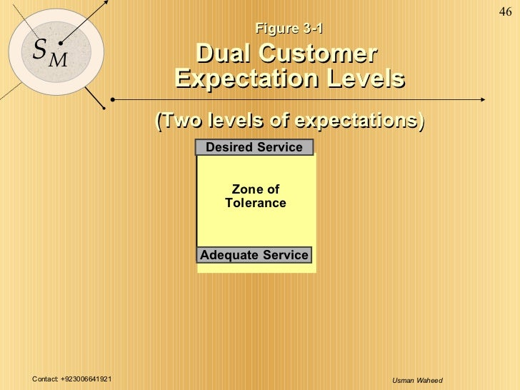 Figure 3-1 Dual Customer  Expectation Levels (Two levels of expectations) Adequate Service Desired Service Zone of Tolerance