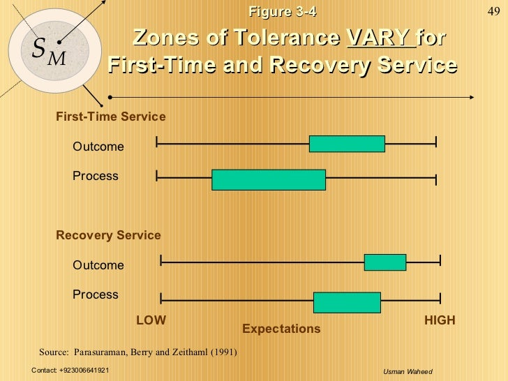 Figure 3-4 Zones of Tolerance  VARY  for First-Time and Recovery Service First-Time Service Outcome Process Outcome Proces...