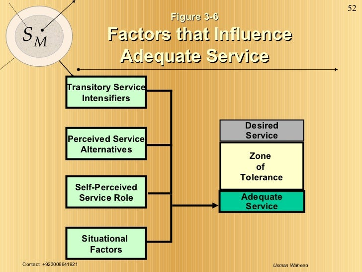 Figure 3-6 Factors that Influence Adequate Service Desired Service Adequate Service Zone  of  Tolerance Self-Perceived Ser...