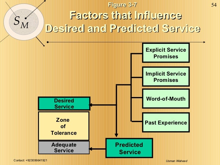 Figure 3-7 Factors that Influence Desired and Predicted Service Desired Service Adequate Service Zone  of  Tolerance Predi...