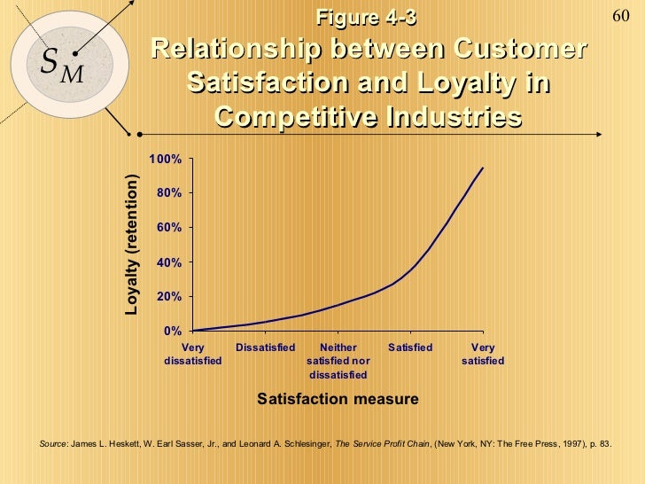 Figure 4-3  Relationship between Customer Satisfaction and Loyalty in Competitive Industries Source : James L. Heskett, W....