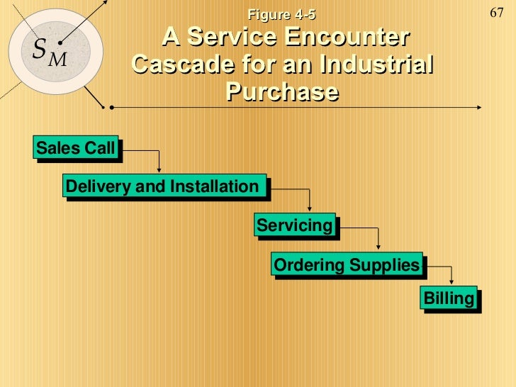 Sales Call Ordering Supplies Billing Delivery and Installation  Servicing Figure 4-5 A Service Encounter  Cascade for an I...