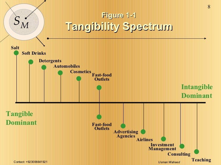 Figure 1-1 Tangibility Spectrum Tangible Dominant Intangible Dominant Salt Soft Drinks Detergents Automobiles Cosmetics Ad...