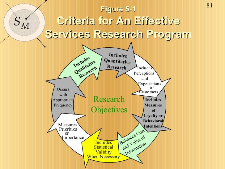 Figure 5-1 Criteria for An Effective Services Research Program Research Objectives Includes Qualitative Research Includes ...