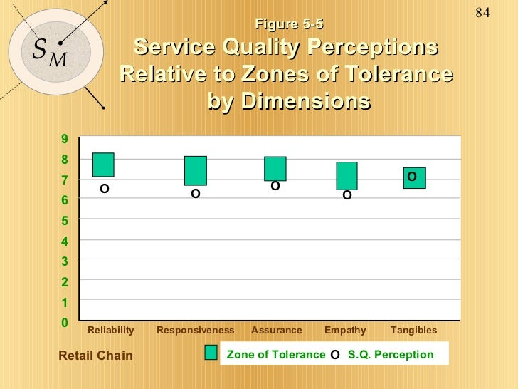 Figure 5-5 Service Quality Perceptions  Relative to Zones of Tolerance  by Dimensions Retail Chain 9 8 7 6 5 4 3 2 1 0 Rel...