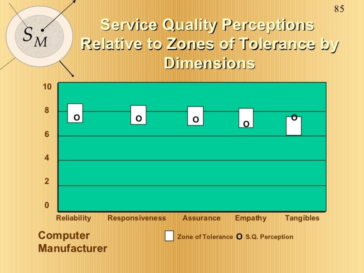 Service Quality Perceptions  Relative to Zones of Tolerance by Dimensions Computer Manufacturer 10 8 6 4 2 0 Reliability  ...