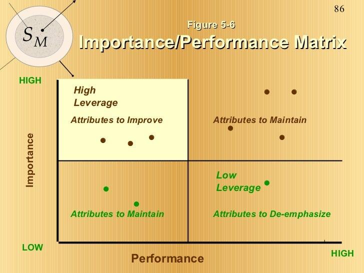 Figure 5-6  Importance/Performance Matrix HIGH HIGH LOW Performance Importance           Attributes to Improve A...