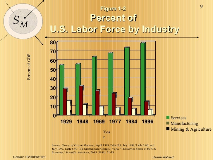 Figure 1-2  Percent of  U.S. Labor Force by Industry 0 10 20 30 40 50 60 70 80 1929 1948 1969 1977 1984 1996 Percent of GD...