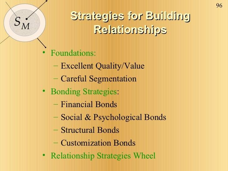 Strategies for Building Relationships <ul><li>Foundations:  </li></ul><ul><ul><li>Excellent Quality/Value </li></ul></ul><...