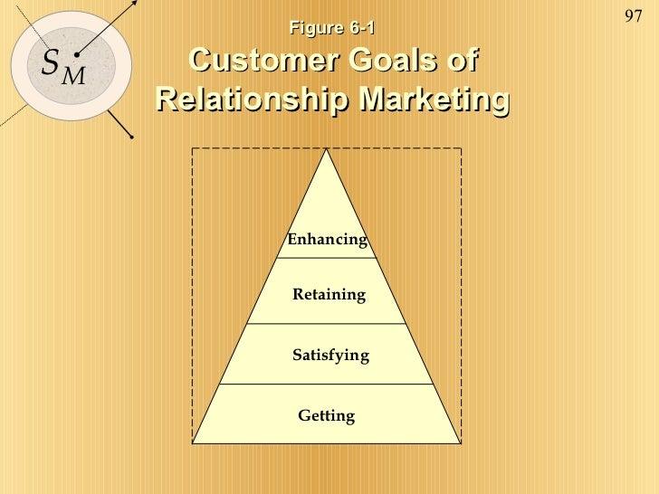 Figure 6-1  Customer Goals of  Relationship Marketing Getting Satisfying Retaining Enhancing