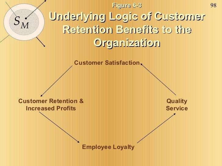 Figure 6-3 Underlying Logic of Customer Retention Benefits to the Organization Customer Retention & Increased Profits Empl...