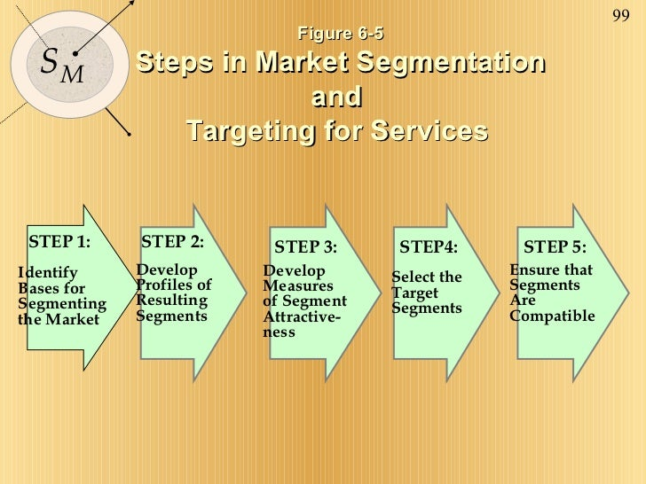 Figure 6-5 Steps in Market Segmentation and  Targeting for Services   Identify Bases for Segmenting the Market STEP 1: Dev...