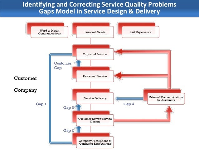 customer contribution to improving service quality Quality dimensions and customer satisfaction to marketer a customer's evaluation of service quality and the resulting level of satisfaction are perceived to affect.