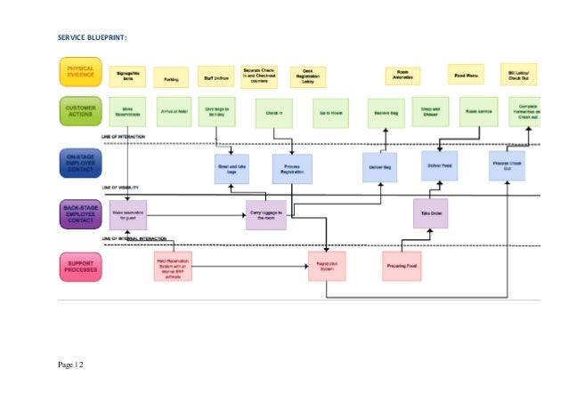 Services blueprinting ideal beach resort service blueprint page 2 malvernweather Choice Image