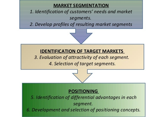 segmentation of sbi Swot analysis of sbi (state bank of india) is covered on this page along with its segmentation, targeting & positioning (stp) analysis of state bank of india (sbi) also covers its usp.