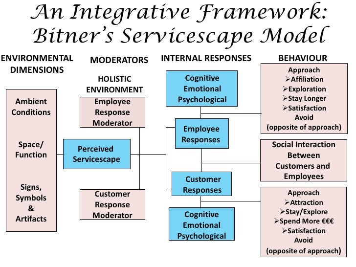 servicescape emotion and service Free essay: the impact of servicescape in a restaurant on customer behavioral in order to be successful, restaurant operators need to create a pleasant.
