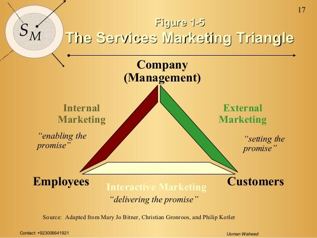 marketing for services simultaneous production and consumption In addition to simultaneous production and consumption and the as is the case in the traditional marketing of the three-stage model of service consumption.