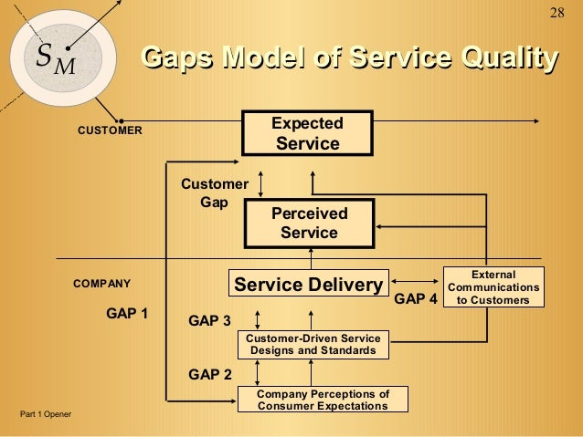 application of quality gap model to The gap model of service quality helps to identify the gaps between the  perceived  uses the discounted cash flow analysis to identify value adding  strategies.