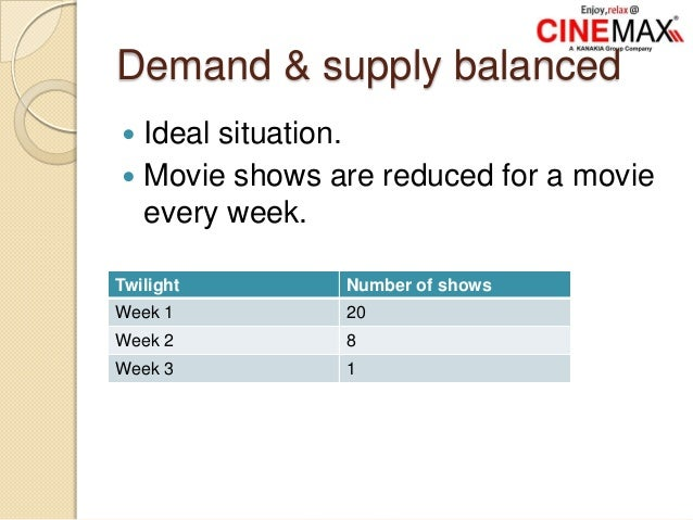 Demand & supply balanced  Ideal situation.  Movie shows are reduced for a movie every week. Twilight Number of shows Wee...