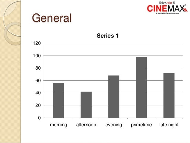 General 0 20 40 60 80 100 120 morning afternoon evening primetime late night Series 1
