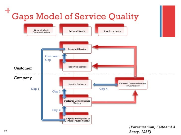 27 gaps model of service quality