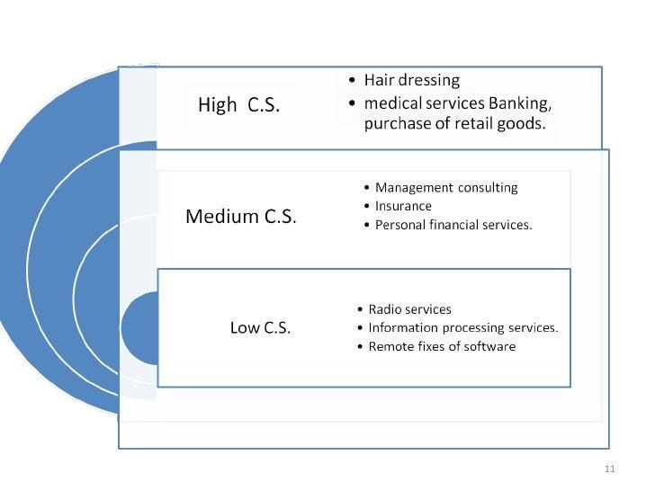 Services Marketing 1