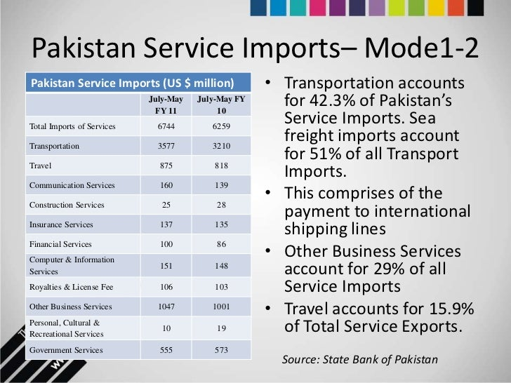 "china pak service sector Institutional conditions india was a ""mixed economy"" with large private sector china was mostly a a comparison of recent economic growth."