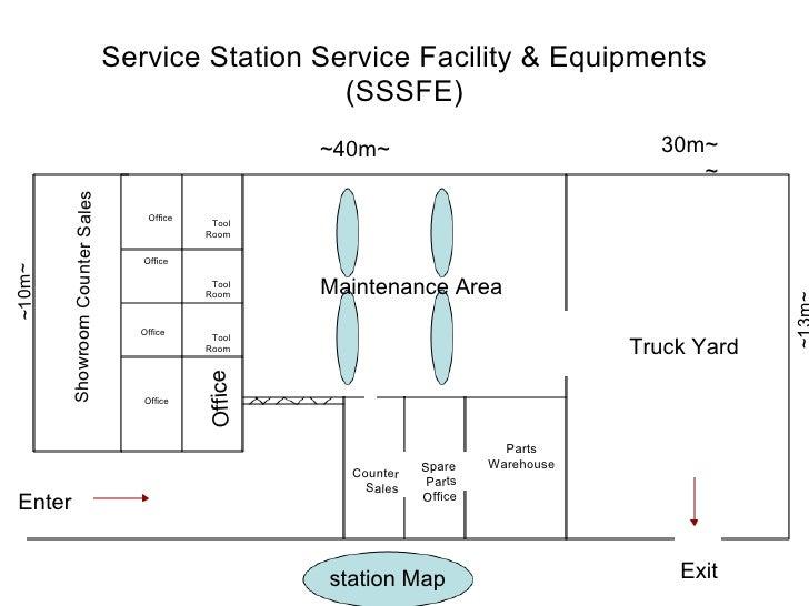 Service Station Improvement Suggestion Ppt