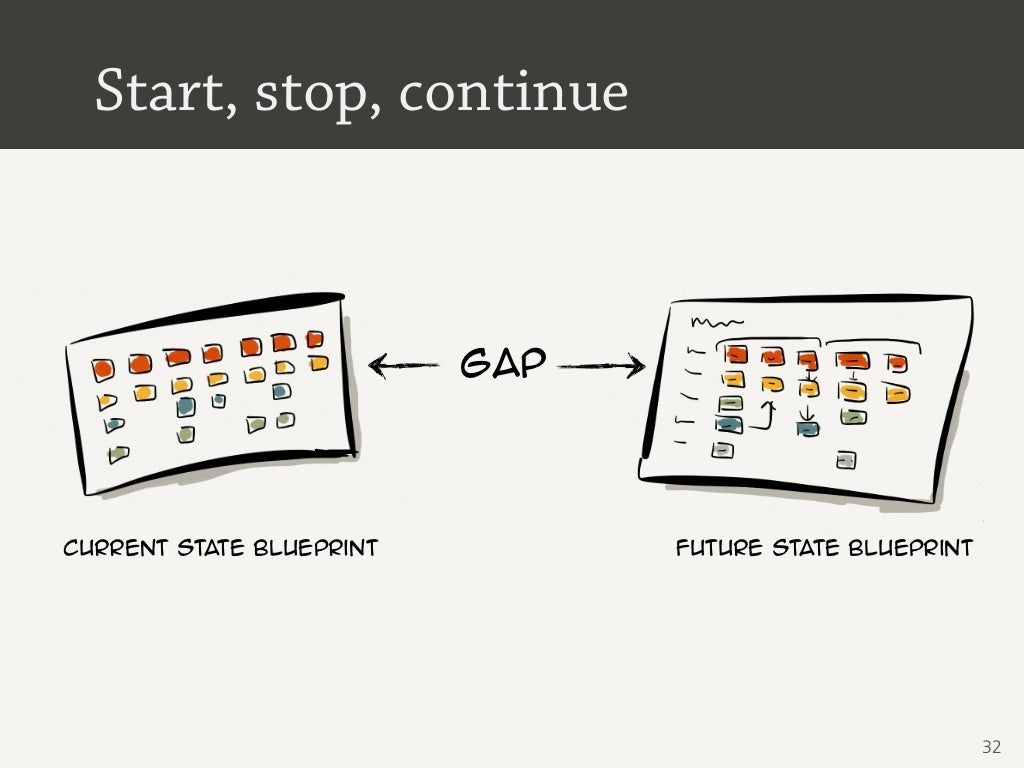 Start Stop Continue Gapcurrent State