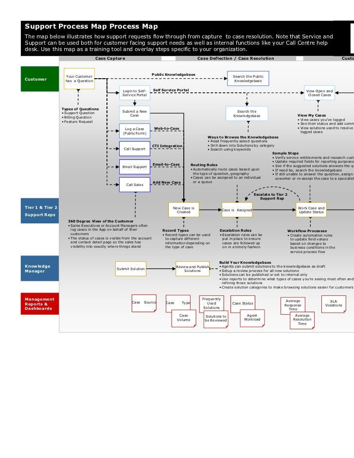 Support Process Map Process MapThe map below illustrates how support requests flow through from capture to case resolution...