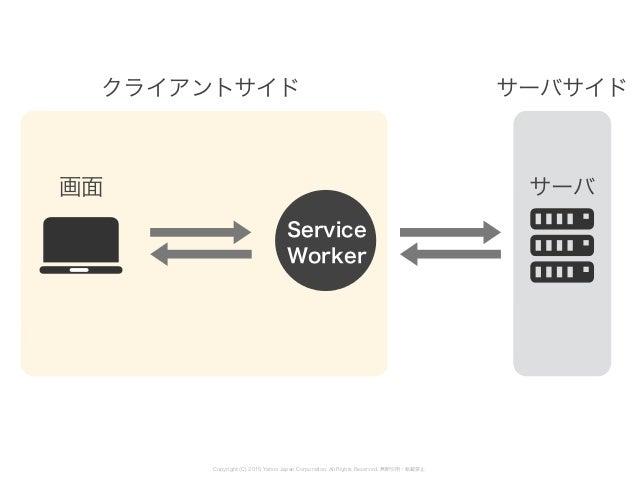 画面 サーバ Service Worker クライアントサイド サーバサイド Copyright (C) 2015 Yahoo Japan Corporation. All Rights Reserved. 無断引用・転載禁止