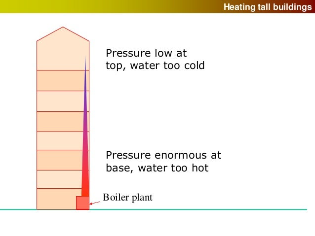 Boiler: Pressure Too High On Boiler