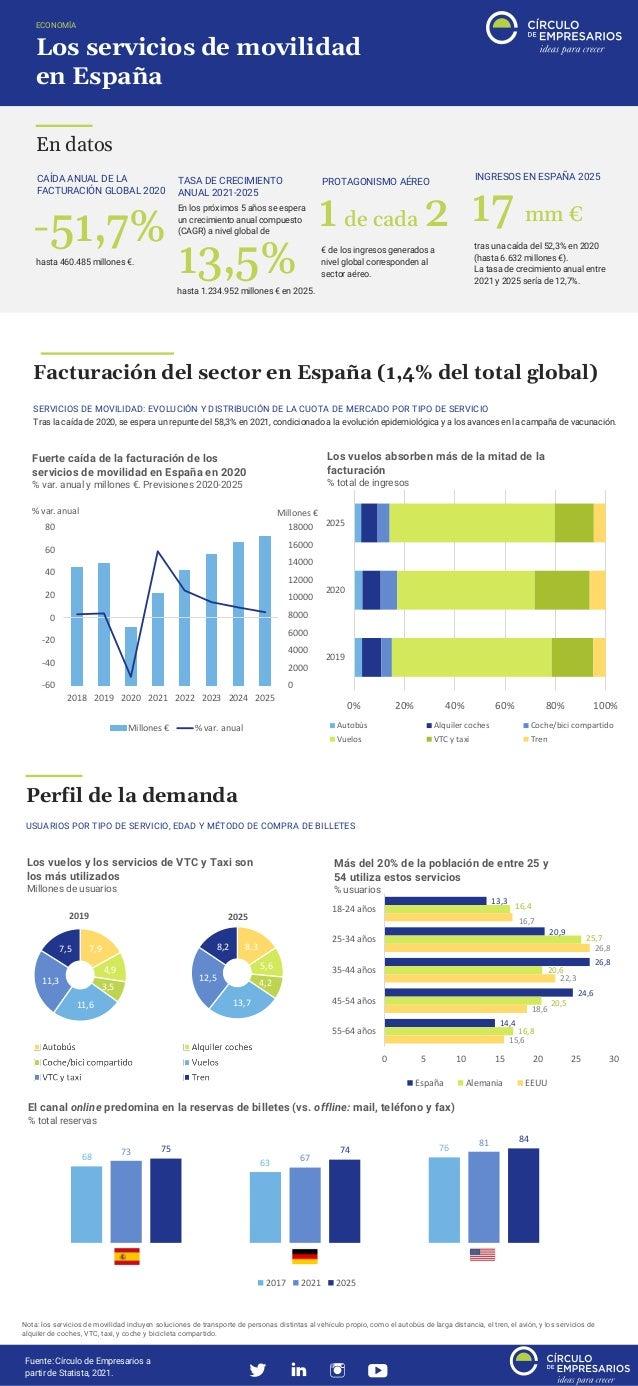Los servicios de movilidad en España ECONOMÍA TASA DE CRECIMIENTO ANUAL 2021-2025 13,5% En los próximos 5 años se espera u...