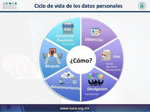 servicios nyce protecci u00f3n de datos personales