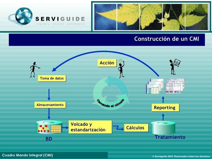 Construcción de un CMI Volcado y estandarización Reporting Toma de datos Acción - - - - - - - - - - - - - - - - - - - - - ...