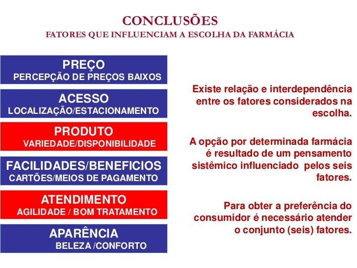 CONCLUSÕES      FATORES QUE INFLUENCIAM A ESCOLHA DA FARMÁCIA         PREÇO PERCEPÇÃO DE PREÇOS BAIXOS                    ...