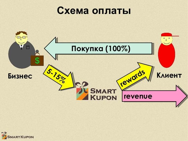 Схема оплаты Бизнес Клиент 5-15% Покупка (100%) rewards revenue