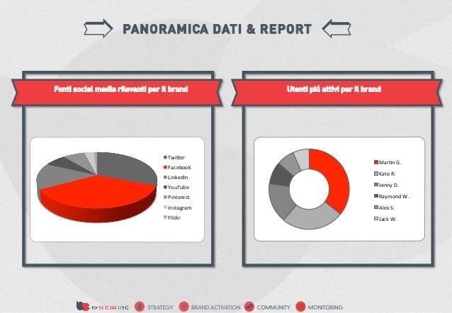 PANORAMICA DATI & REPORTFonti social media rilevanti per il brand         Utenti piú attivi per il brand                  ...