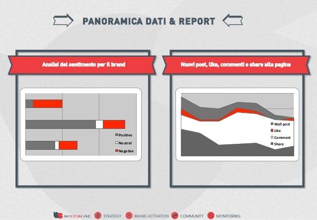 PANORAMICA DATI & REPORTAnalisi del sentimento per il brand           Nuovi post, like, commenti e share alla pagina      ...