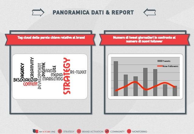 PANORAMICA DATI & REPORTTag cloud delle parole chiave relative al brand   Numero di tweet giornalieri in confronto al     ...